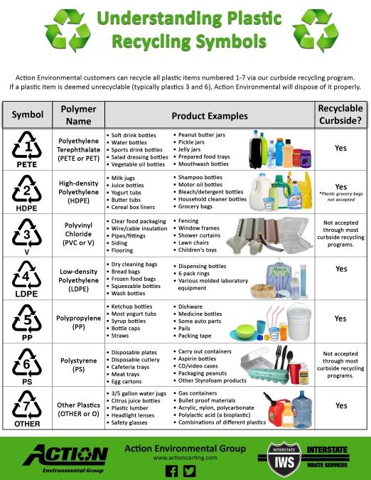 plastic-recycling-symbols